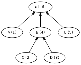 Dependency graph for a simple build, with serial order marked