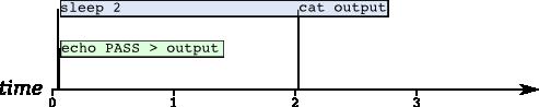 Sample parallel execution timeline